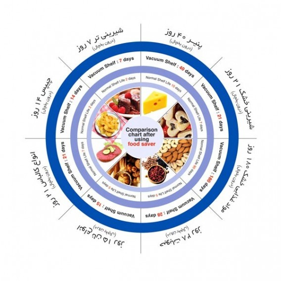 ظرف نگهدارنده غذا پارس خزر مستطیلی 3 تکه (7 لیتر)